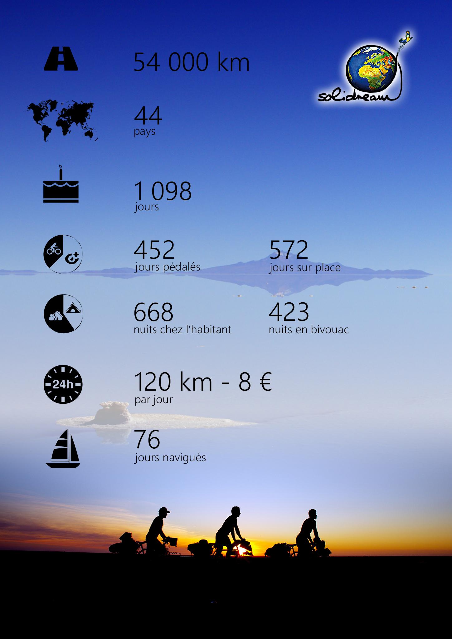 Infographie Solidream